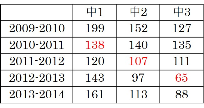 2010年入学データ
